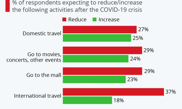 3) We're Not Scared of This Drop in International Travel Interest. You?