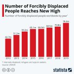 8) Forcibly Displaced People: Now Among the 20 Largest Nations in the World