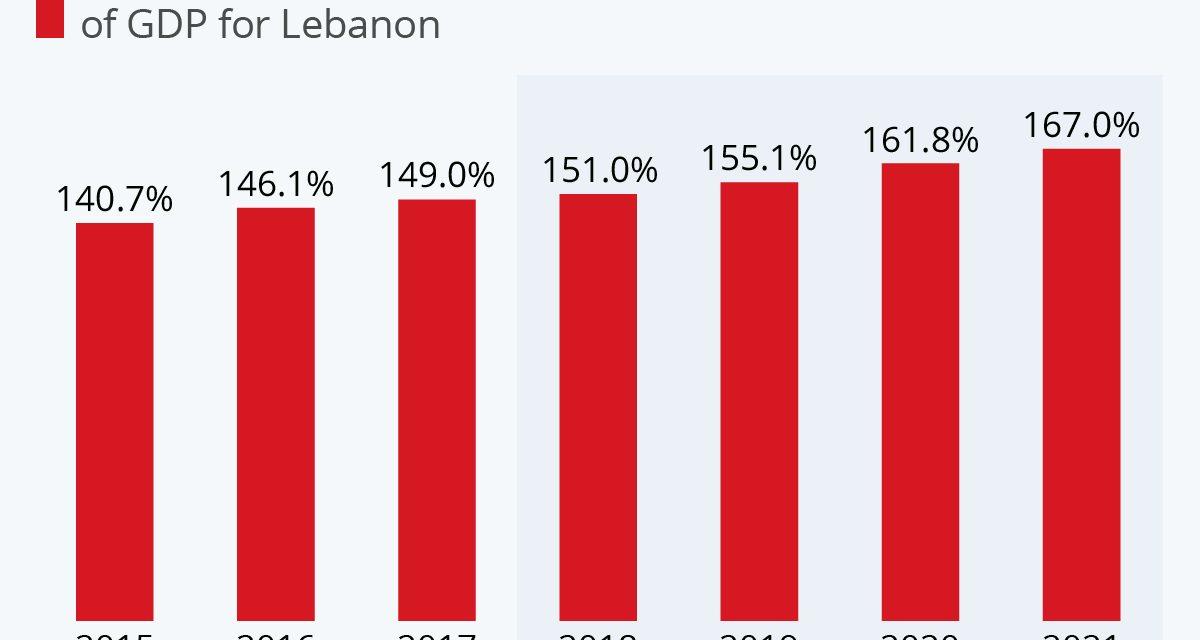 1) When Accidents Bite (Lebanon)